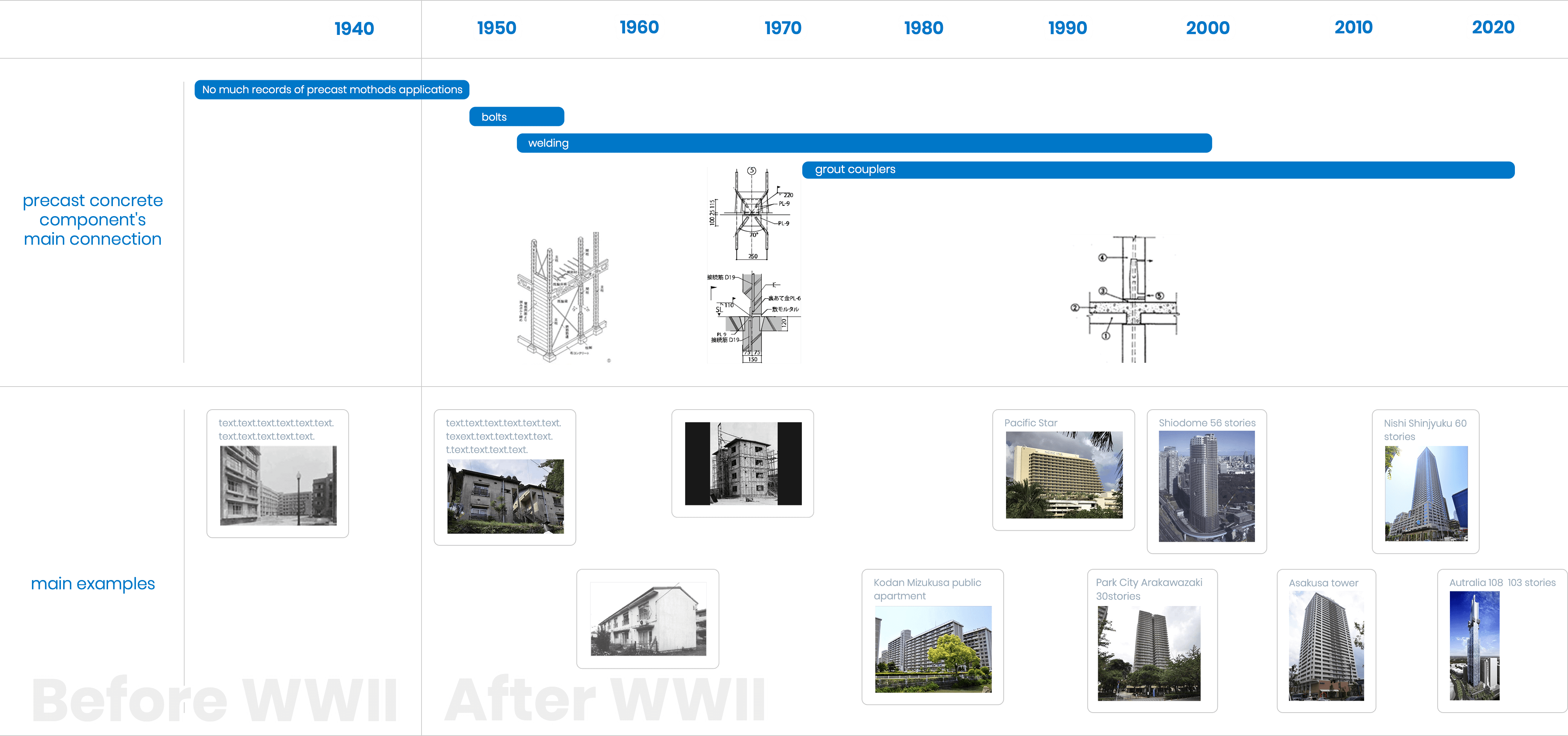 Splice Sleeve system and precast concrete connection history in Japan